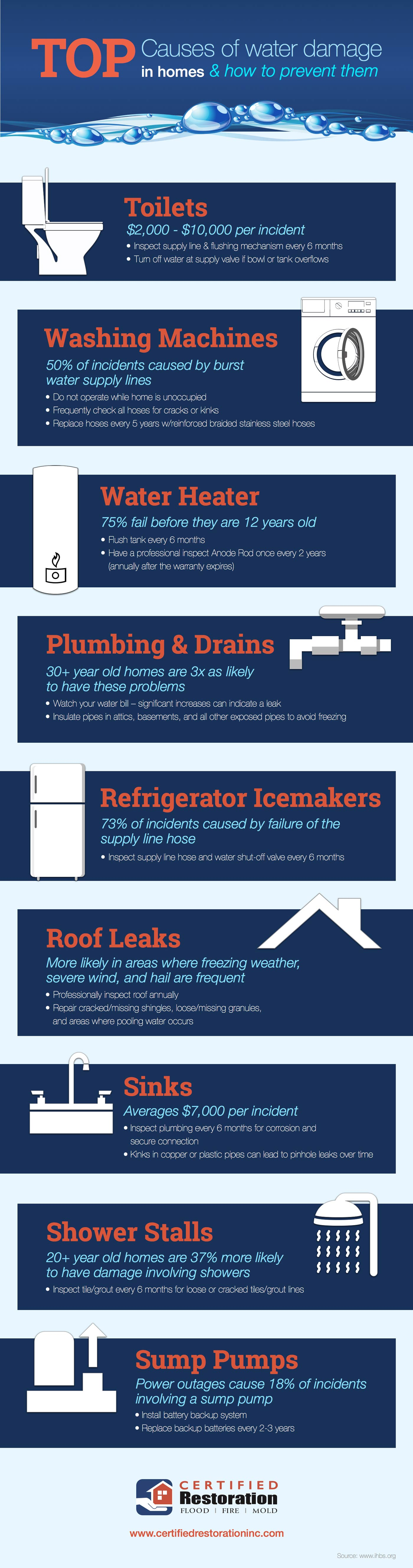 Top causes of water damage and how to prevent them