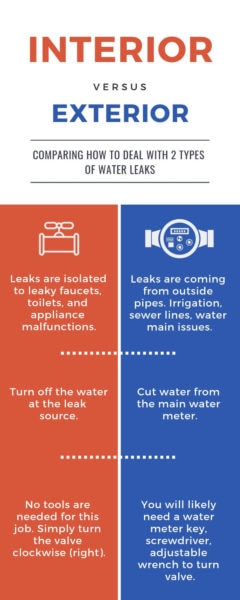 interior vs exterior water leak - water damage preparedness